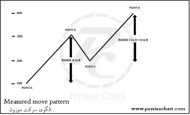 الگوی حرکت موزون
