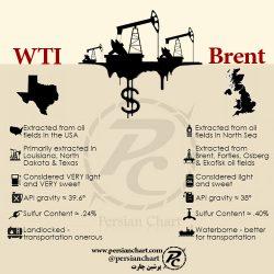 تفاوت عمده بین نفت Brent و WTI