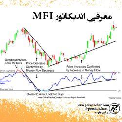 معرفی اندیکاتور MFI
