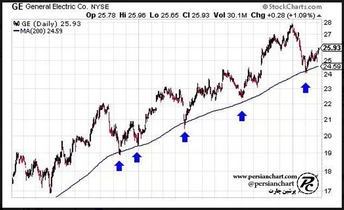 نحوه استفاده از میانگین متحرک جهت خرید سهام