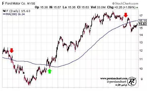 کراس اور قیمت و میانگین متحرک