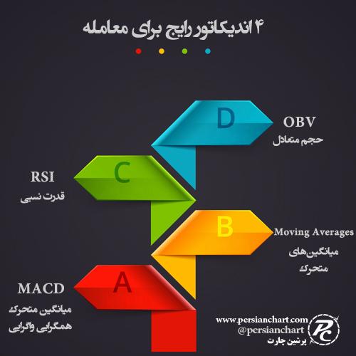 4 اندیکاتور رایج برای معامله